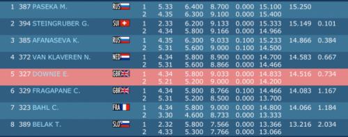 Résultats finale saut de cheval championnats d'Europe à Montpellier