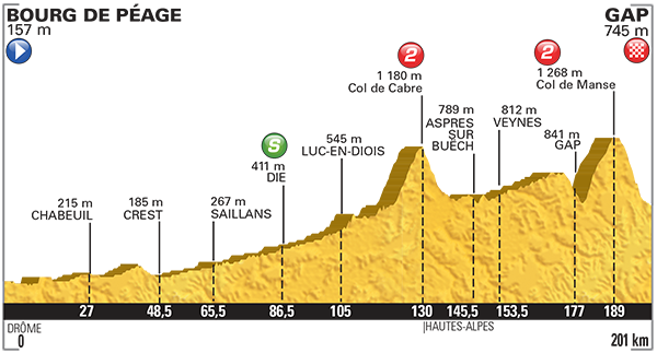 Profil 16ème étape