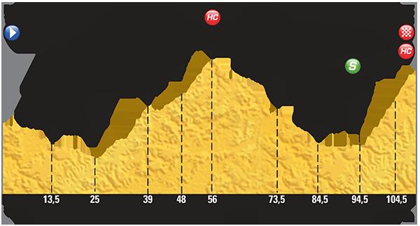 Profil de la 20ème étape