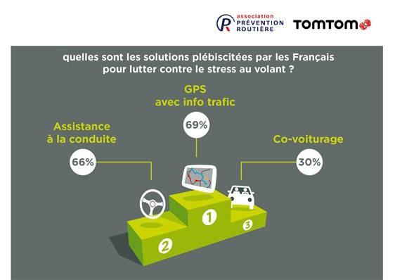Solutions plébiscitées par les français