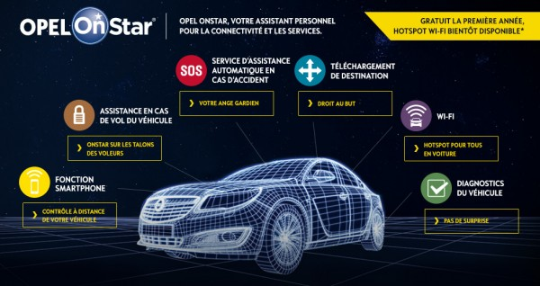 dispositif connecté Opel On Star