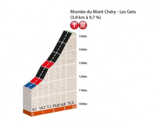 Profil du prologue Dauphiné Libéré 2016