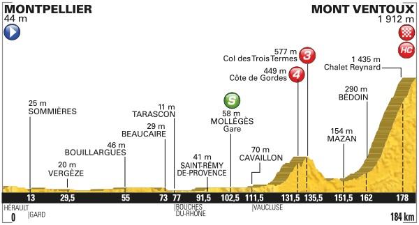 Profil de la 12èmé étape arrivée au Mont Ventoux / 14 juillet