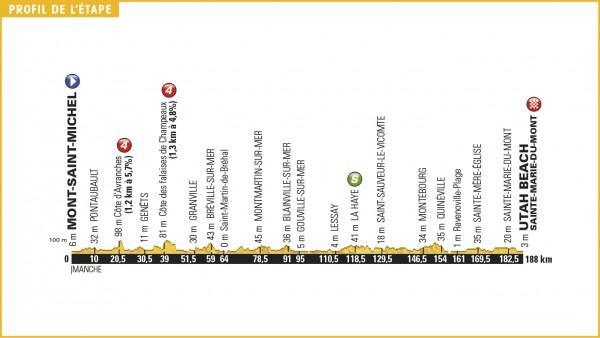 Profil de la première étape Tour 2016