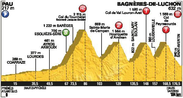 Profil de la 8ème étape Pau / Bagnères de Luchon