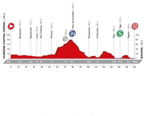 Deuxième étape du Tour d'Espagne 2016