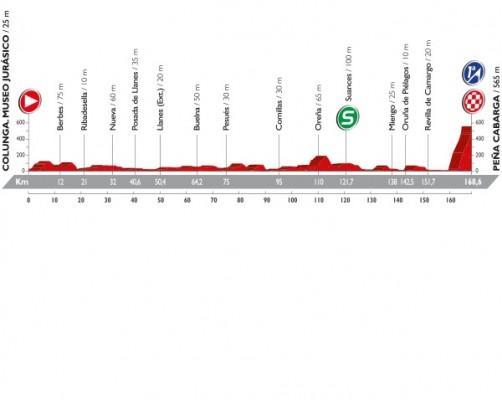 Profil de la 11ème étape du Tour d'Espagne 2016