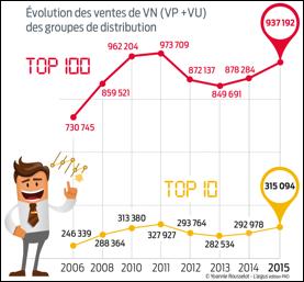 top-100-des-distributeurs-automobiles-francais
