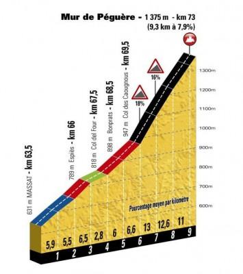tdf17-etape-13-mur-de-pegueres