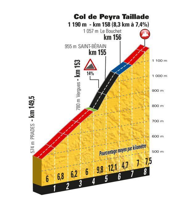 tdf17_pp_col-de-peyra-taillade