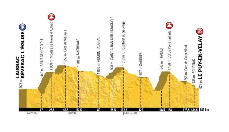tdf17_profil_etape15