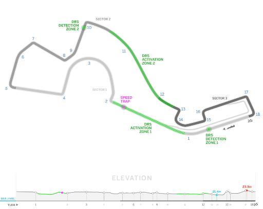 circuit de RUSSIE - Formule 1