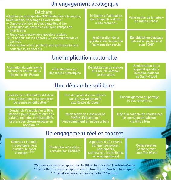 Les engagements de l'Ecotrail de Paris