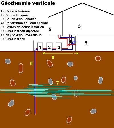Geothermie par forage