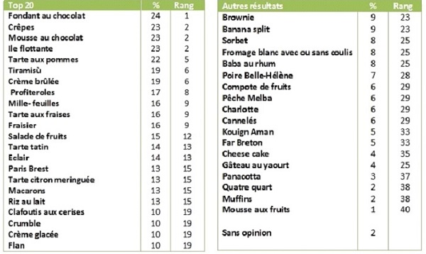 Le classement des desserts préférés des Français.
