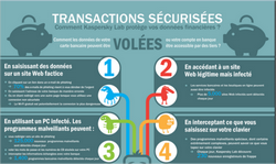 Piratage d'un  compte bancaire ou   paiement  en ligne