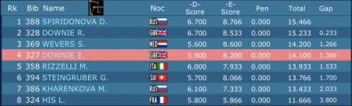 Résultats finale barres asymétriques championnats d'Europe à Montpellier