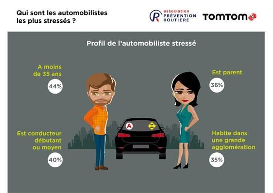 Qui sont les automobilistes les plus stressés