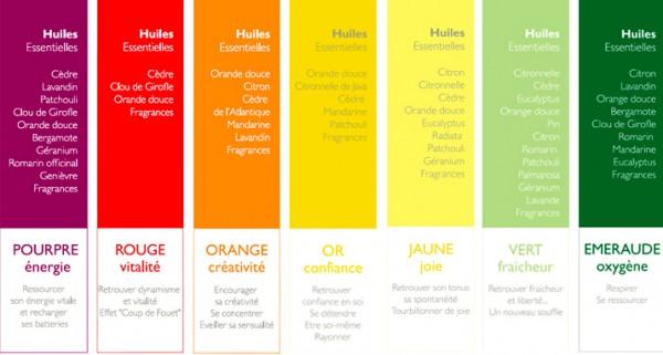palette couleur et huiles essentielles Altearah Bio