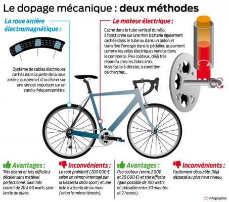 La fraude technologique contrôlée sur le Tour de France