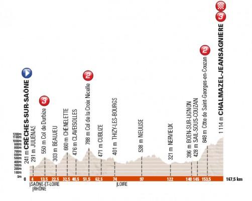Profil de la deuxième étape du Dauphiné Libéré