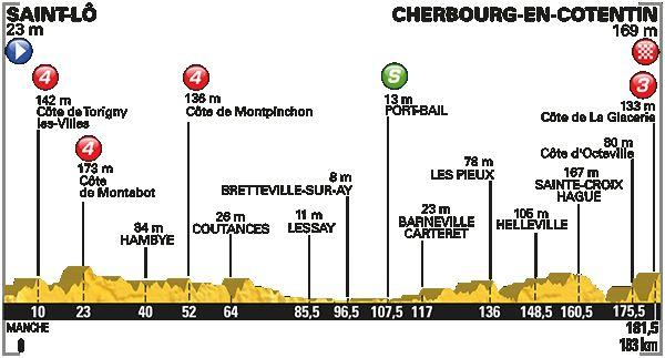 Deuxième étape du Tour de France Saint Lô  - Cherbourg-en-Cotentin