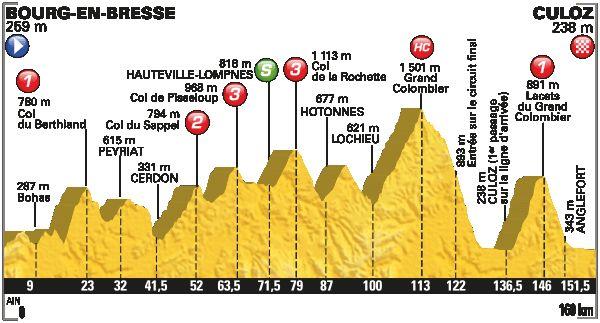 Profil de la 15ème étape Bourg-en-Bresse / Culoz