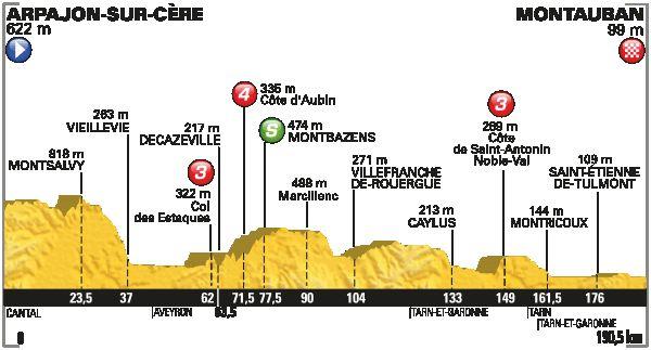 Sixième étape du Tour de France