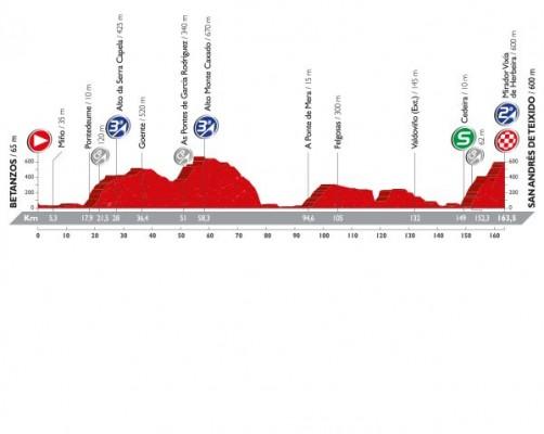 Profil de la 4ème étape du Tour d'Espagne 2016