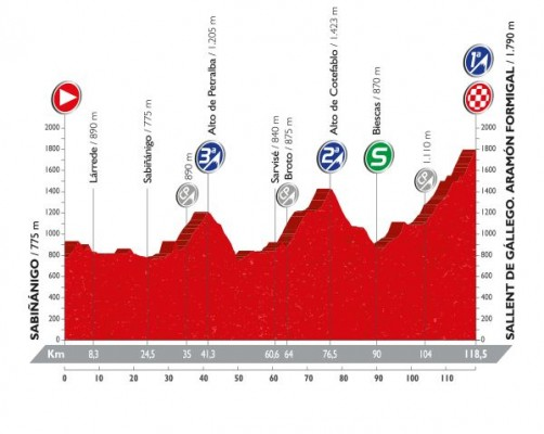 Profil de la 15ème étape du Tour d'Espagne 2016
