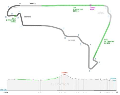 Circuit de MEXICO - Formule 1