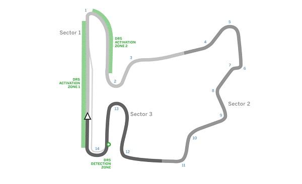 Circuit de hongrie - Formule 1