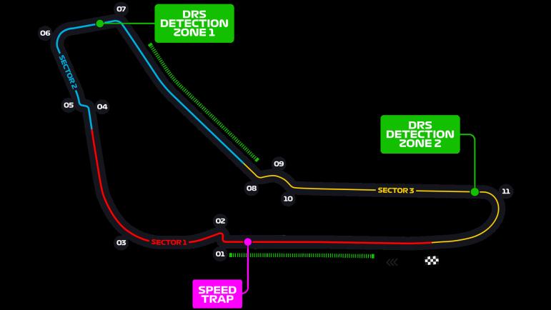 circuit Italie Formule 1