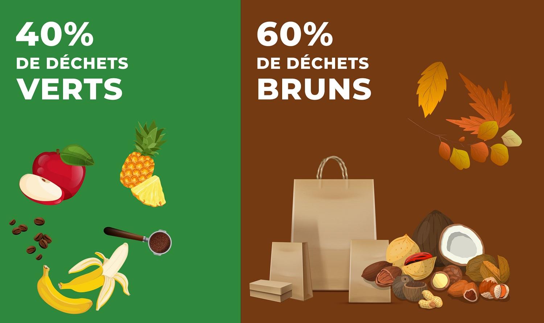 Compostage Domestique Gilles Berdugo - 40% De Dechets Verts 60% De Dechets Bruns
