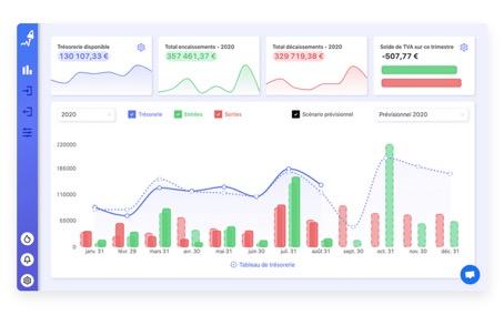 Rocketchart: le logiciel de trésorerie pour oublier les excels laborieux