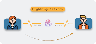 canal du BTC Lightning Network